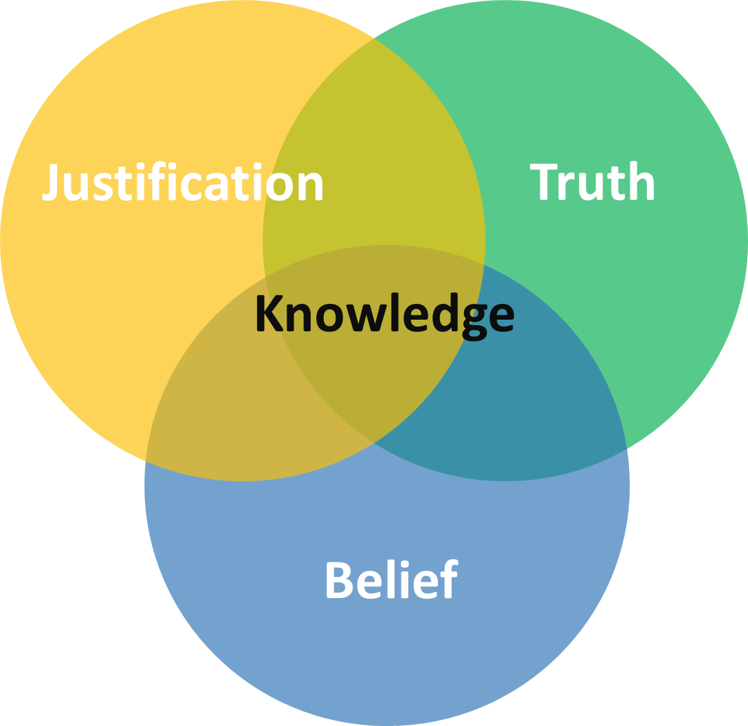 What's Your Justification? Knowledge In A Post-truth World